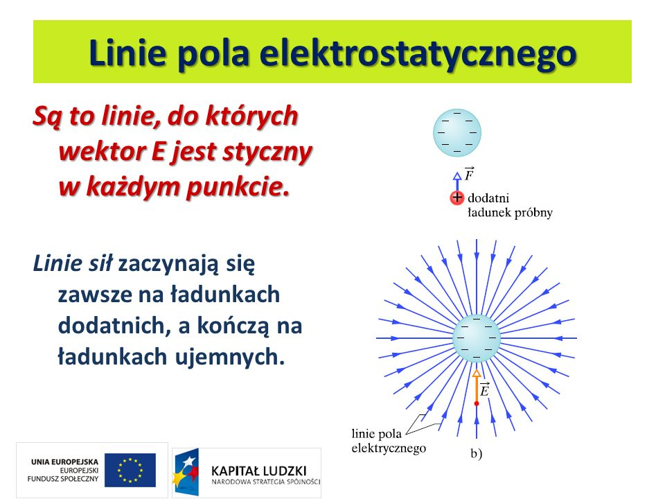 Linie pola elektrostatycznego