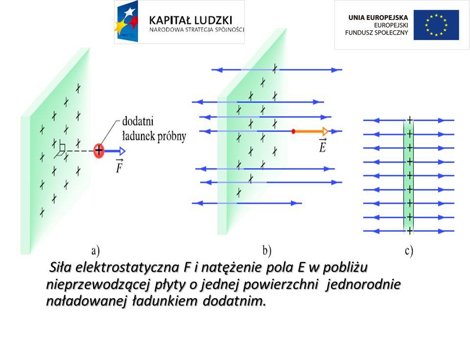 Siła elektrostatyczna F i natężenie pola E w pobliżu nieprzewodzącej płyty o jednej powierzchni jednorodnie naładowanej ładunkiem dodatnim.