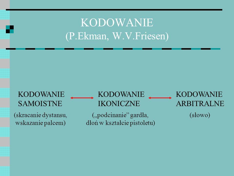 KODOWANIE (P.Ekman, W.V.Friesen)