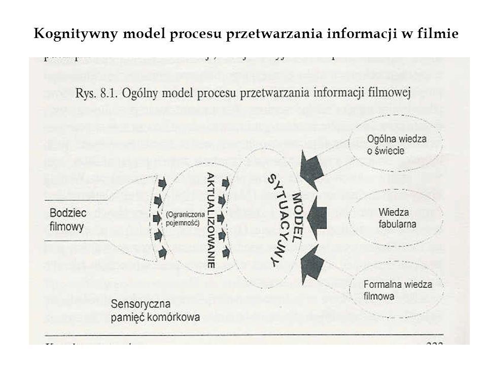 Kognitywny model procesu przetwarzania informacji w filmie