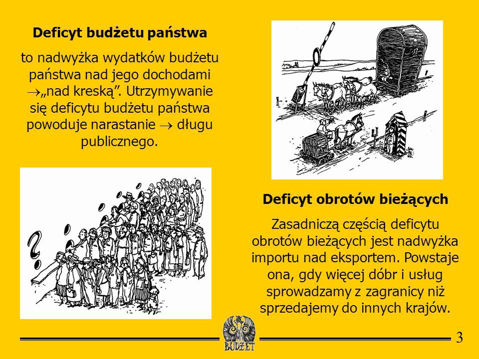 Deficyt budżetu państwa Deficyt obrotów bieżących