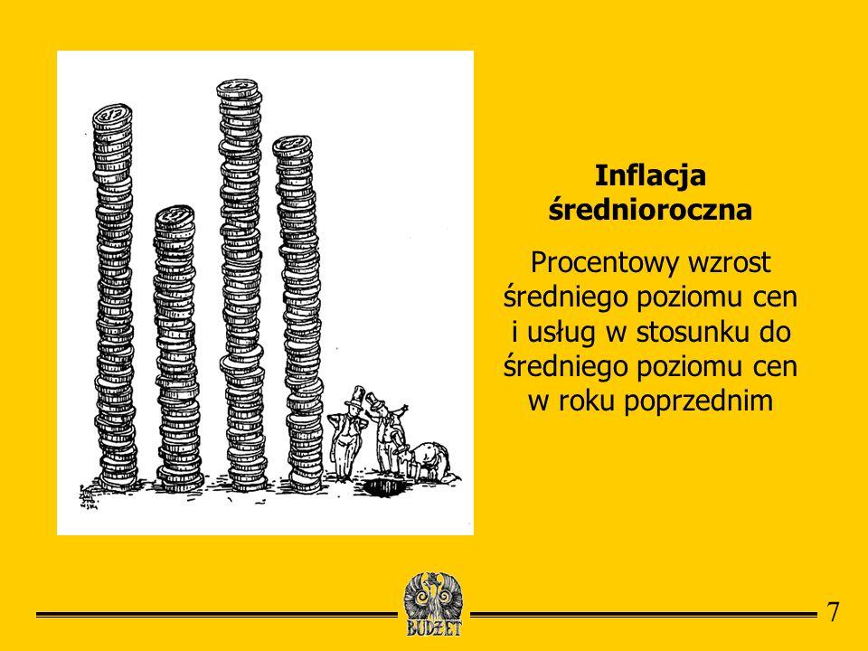 Inflacja średnioroczna