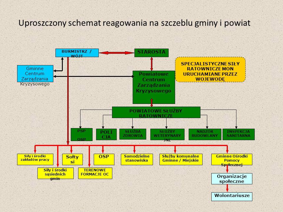 Uproszczony schemat reagowania na szczeblu gminy i powiat
