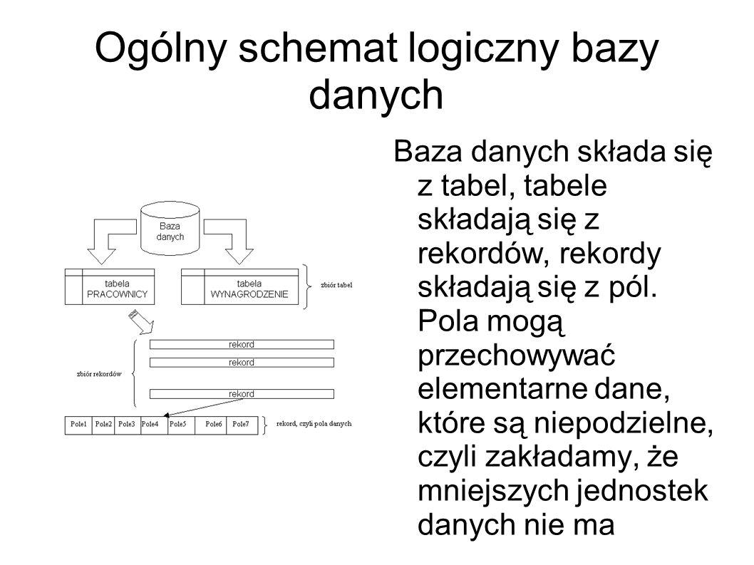 Ogólny schemat logiczny bazy danych
