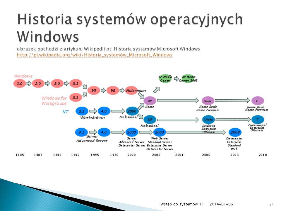 Historia systemów operacyjnych Windows obrazek pochodzi z artykułu Wikipedii pt. Historia systemów Microsoft Windows http://pl.wikipedia.org/wiki/Historia_systemów_Microsoft_Windows