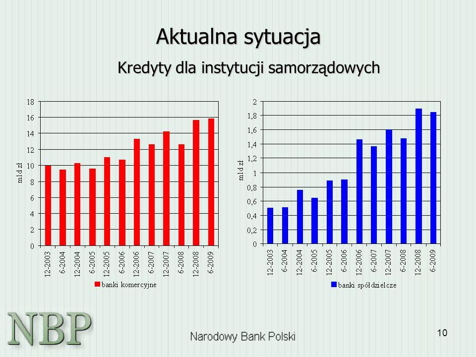 Kredyty dla instytucji samorządowych