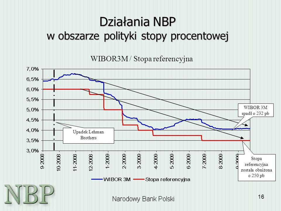Działania NBP w obszarze polityki stopy procentowej