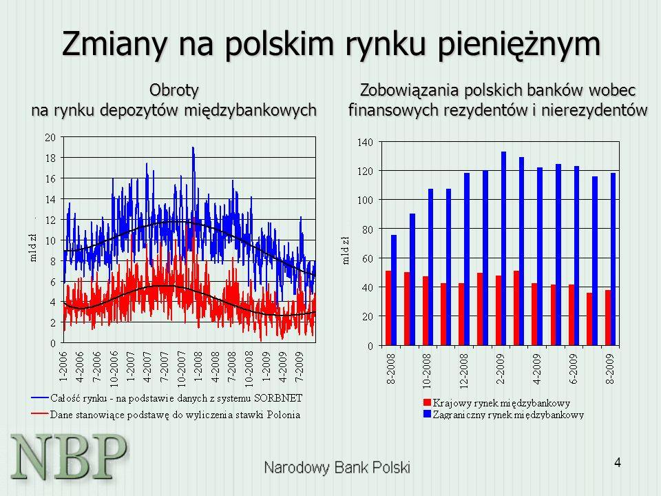 Zmiany na polskim rynku pieniężnym