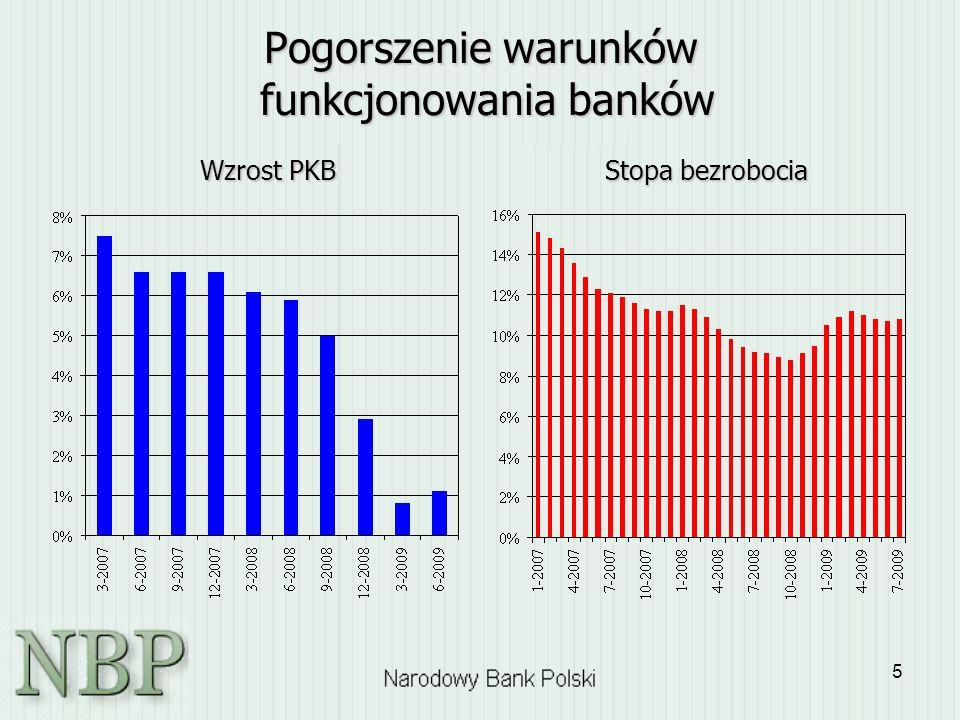 Pogorszenie warunków funkcjonowania banków