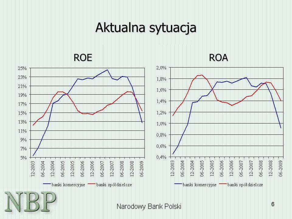 Aktualna sytuacja ROE ROA