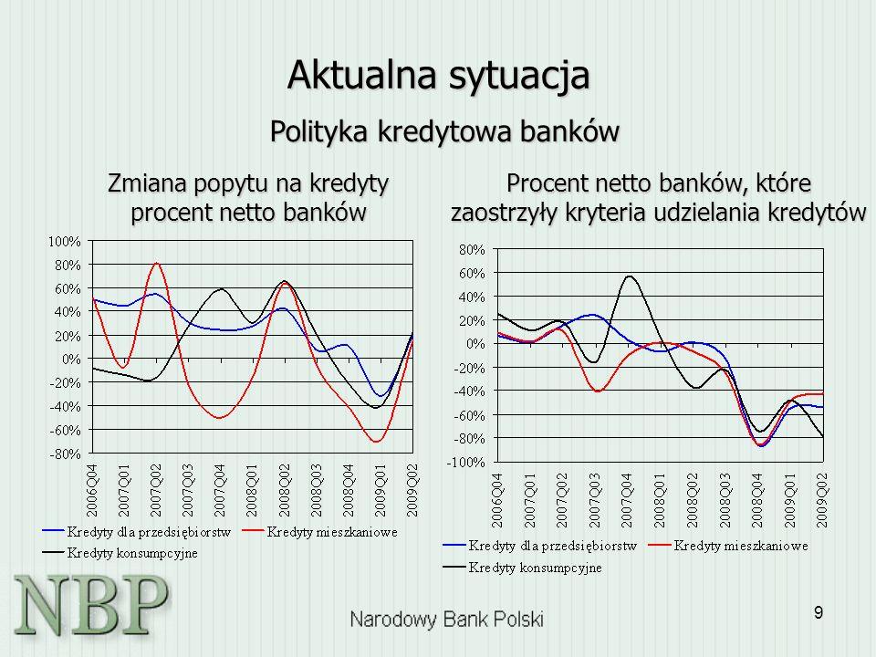 Aktualna sytuacja Polityka kredytowa banków
