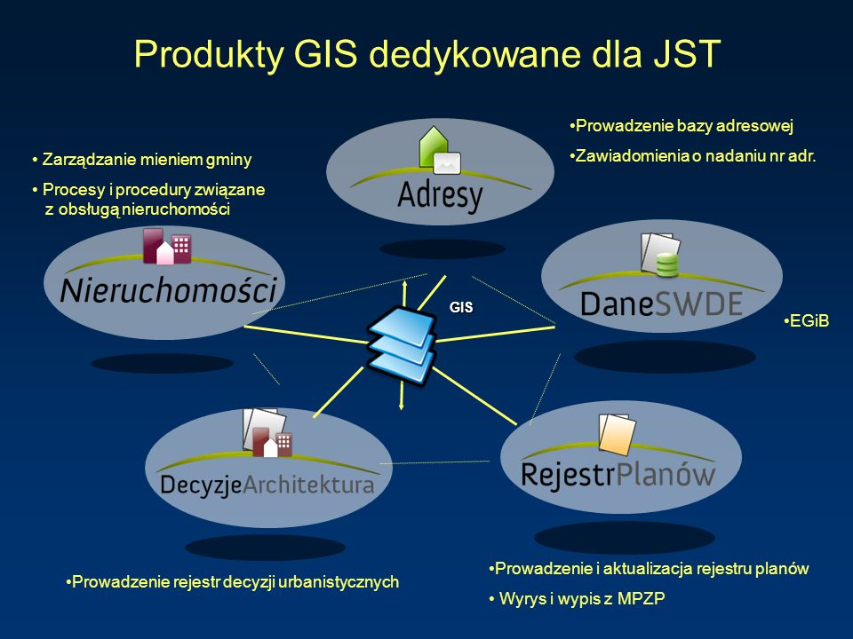 Produkty GIS dedykowane dla JST