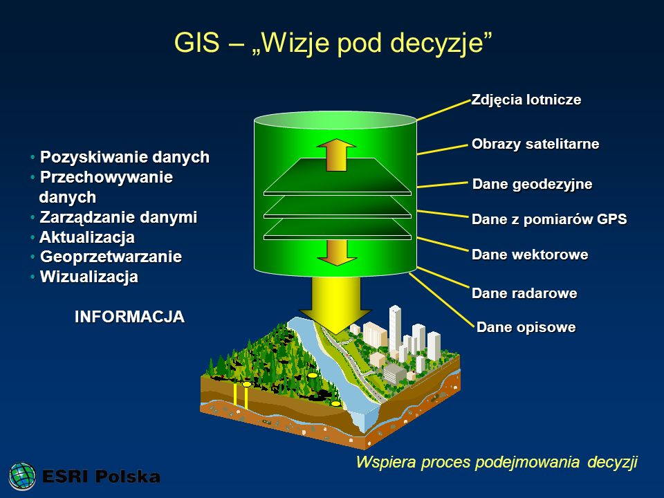 """GIS – """"Wizje pod decyzje"""