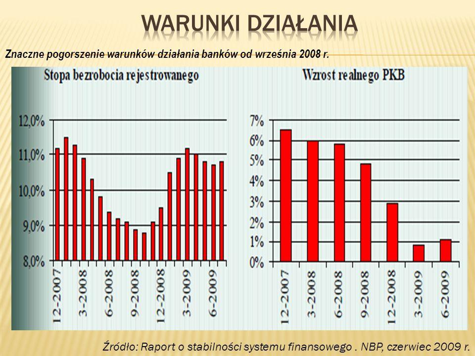 WARUNKI DZIAŁANIAZnaczne pogorszenie warunków działania banków od września 2008 r.