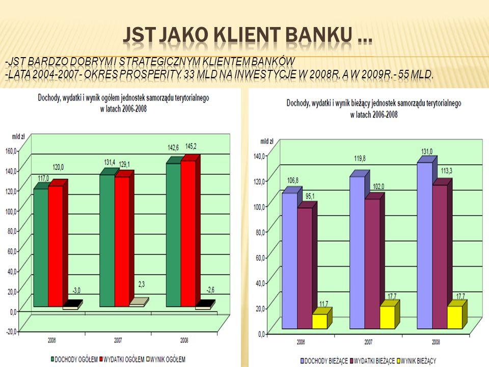 JST jako Klient Banku …JST bardzo dobrym i strategicznym klientem banków.