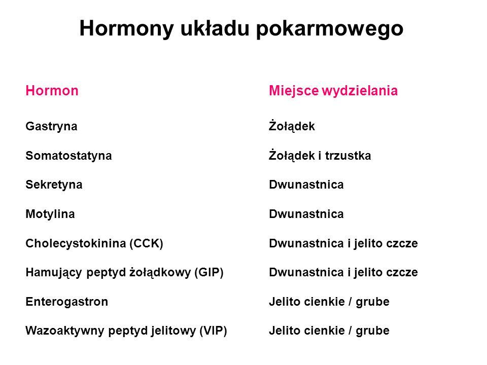Hormony układu pokarmowego