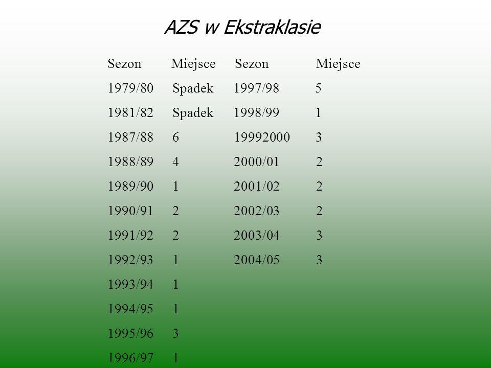AZS w Ekstraklasie Sezon Miejsce Sezon Miejsce