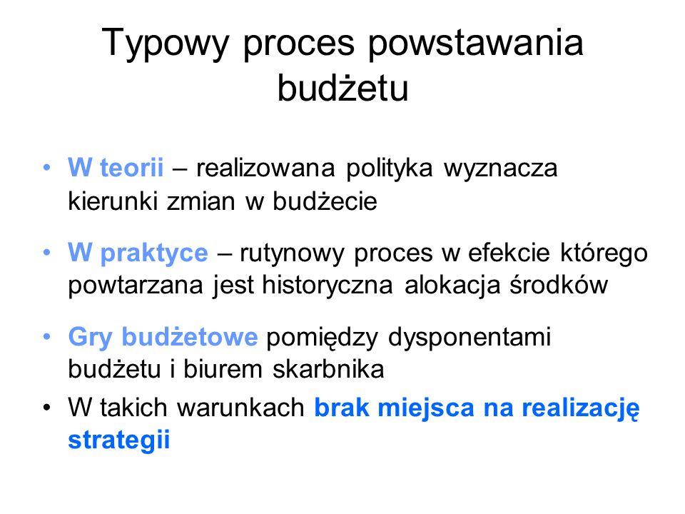 Typowy proces powstawania budżetu
