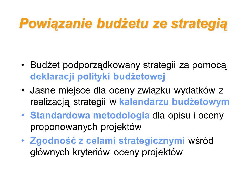 Powiązanie budżetu ze strategią