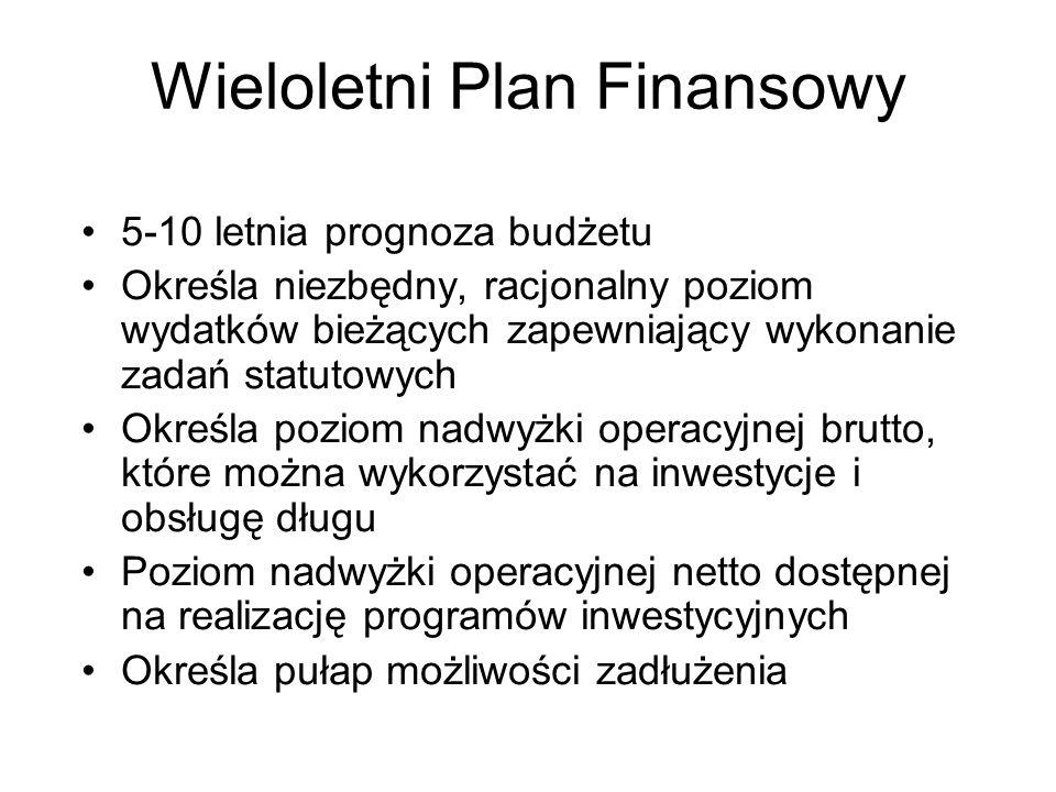 Wieloletni Plan Finansowy