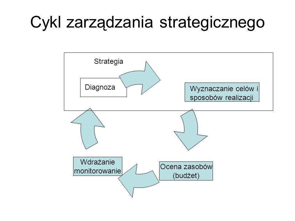 Cykl zarządzania strategicznego