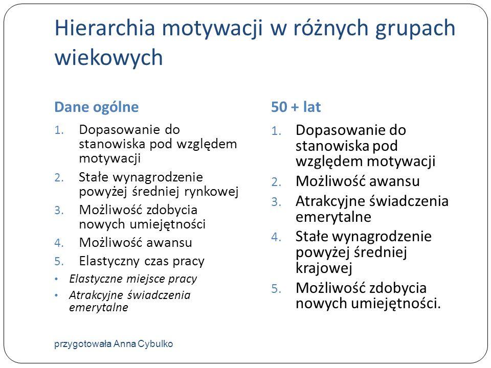 Hierarchia motywacji w różnych grupach wiekowych