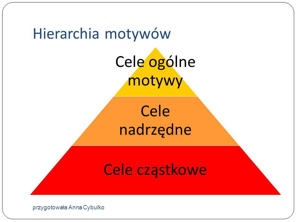 Hierarchia motywów przygotowała Anna Cybulko Cele ogólne motywy