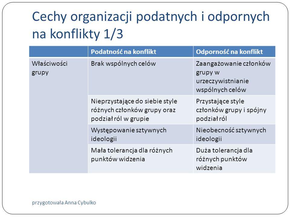 Cechy organizacji podatnych i odpornych na konflikty 1/3