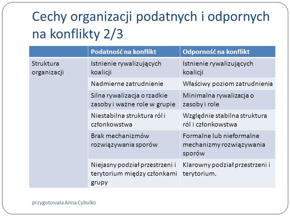 Cechy organizacji podatnych i odpornych na konflikty 2/3