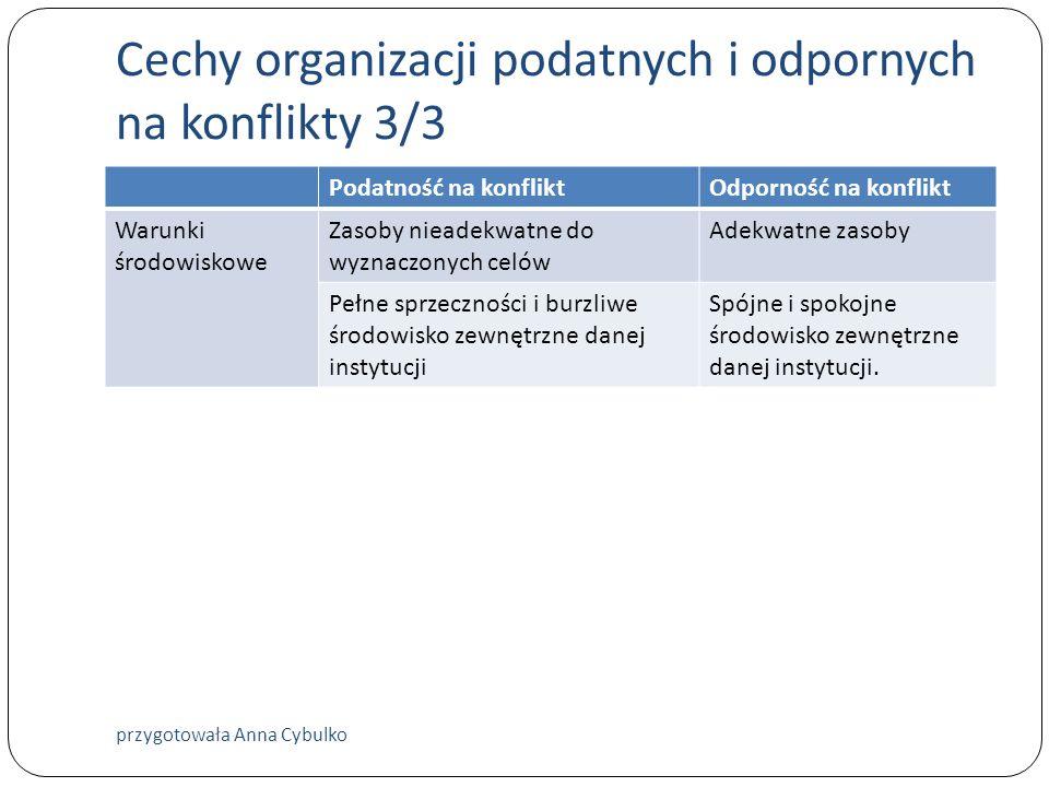 Cechy organizacji podatnych i odpornych na konflikty 3/3