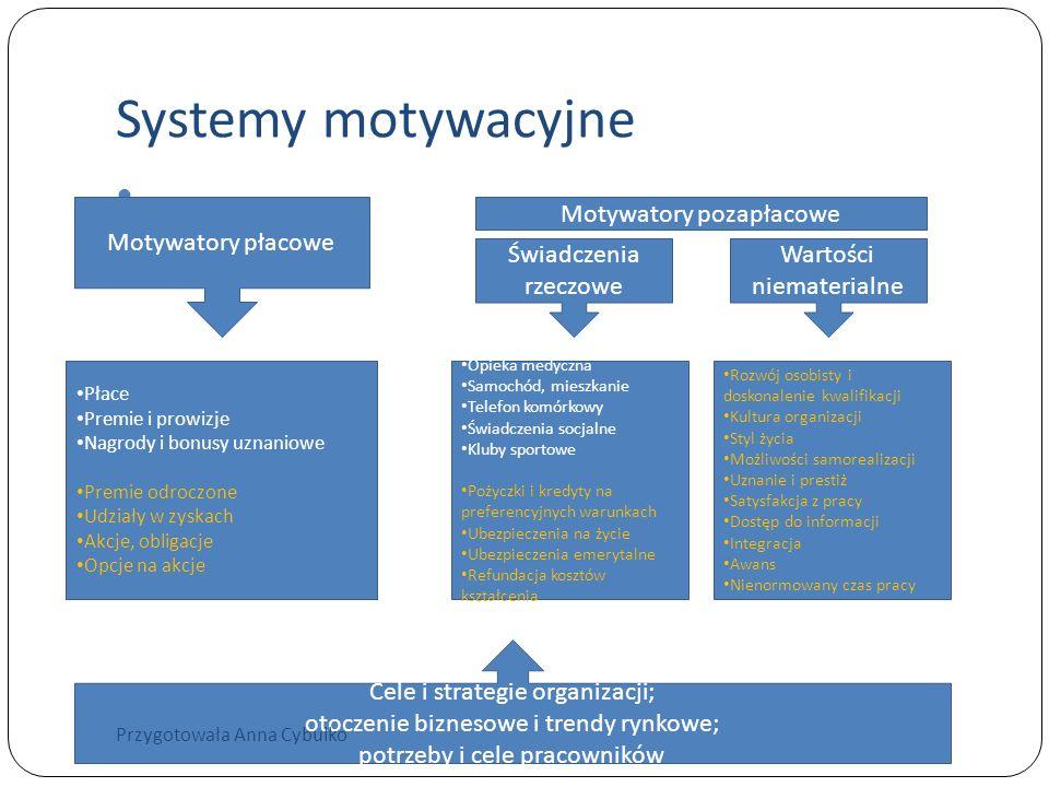 Systemy motywacyjne Motywatory płacowe Motywatory pozapłacowe