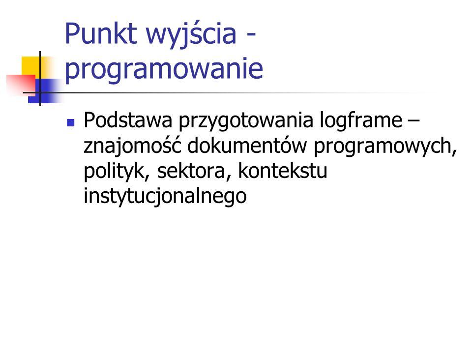 Punkt wyjścia - programowanie