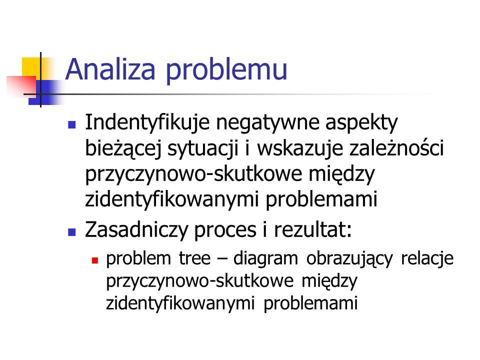 Analiza problemu Indentyfikuje negatywne aspekty bieżącej sytuacji i wskazuje zależności przyczynowo-skutkowe między zidentyfikowanymi problemami.