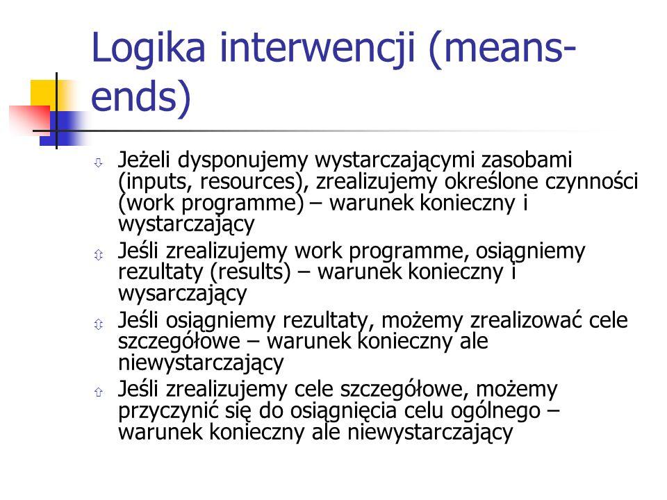 Logika interwencji (means-ends)