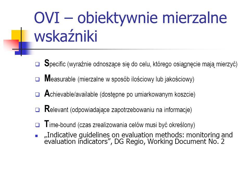 OVI – obiektywnie mierzalne wskaźniki