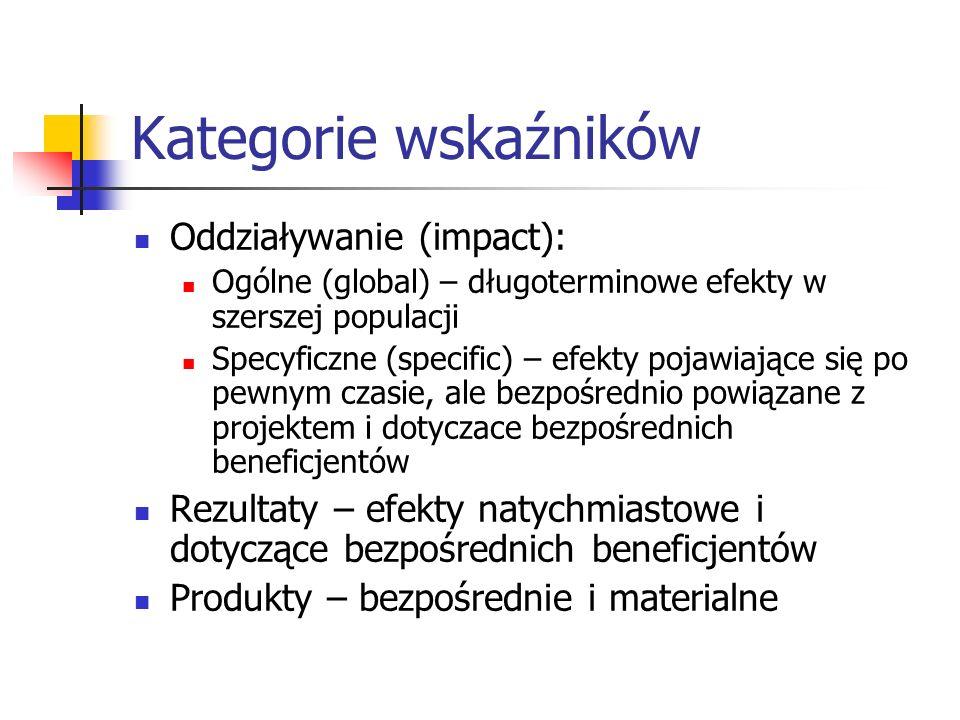 Kategorie wskaźników Oddziaływanie (impact):