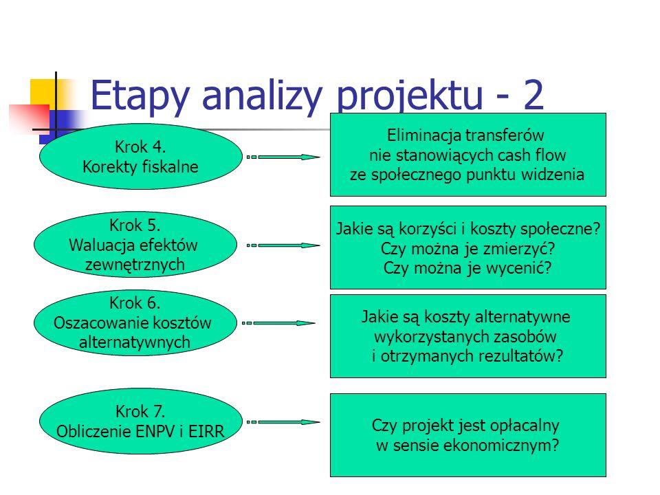 Etapy analizy projektu - 2