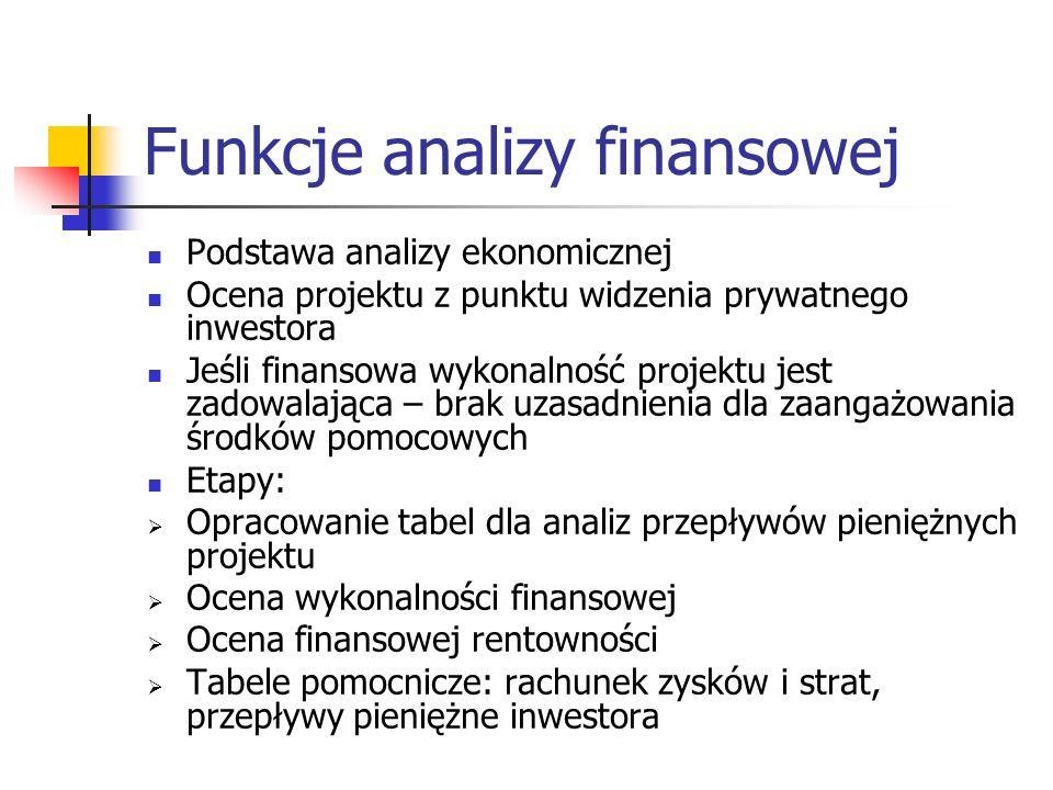 Funkcje analizy finansowej