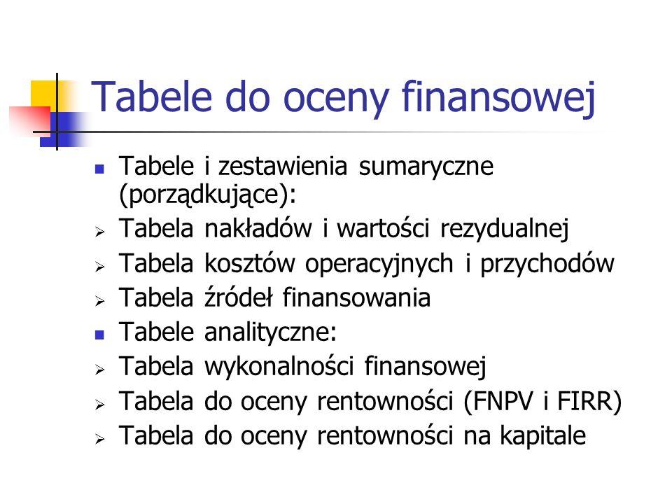 Tabele do oceny finansowej