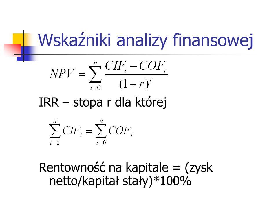 Wskaźniki analizy finansowej