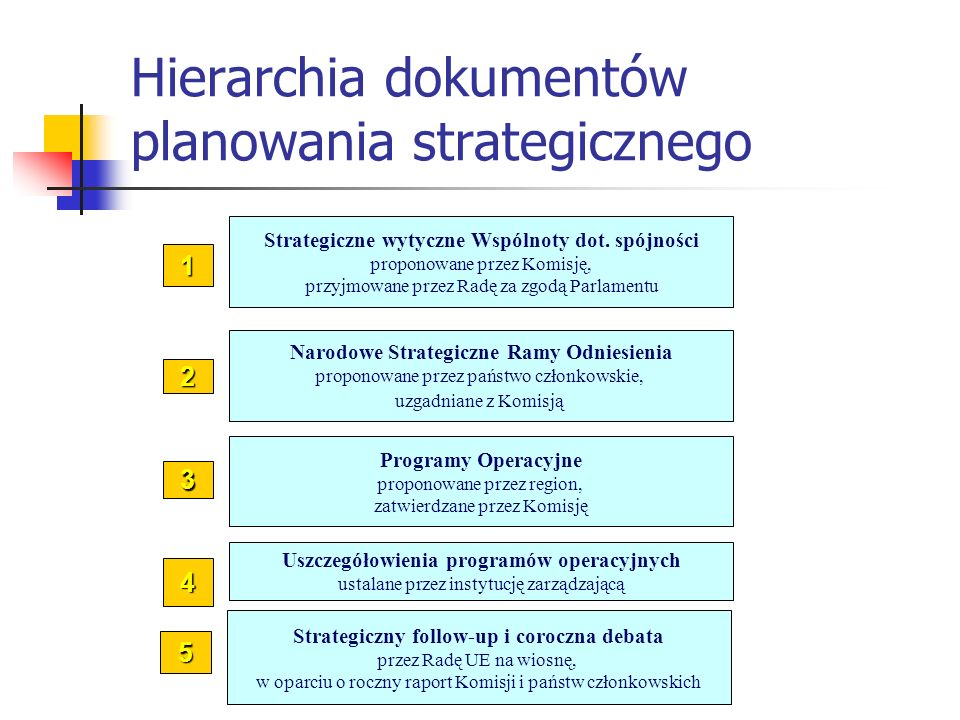 Hierarchia dokumentów planowania strategicznego