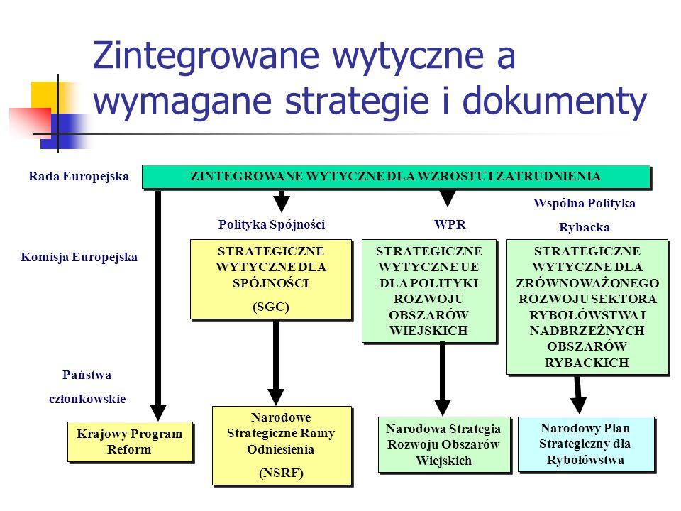 Zintegrowane wytyczne a wymagane strategie i dokumenty