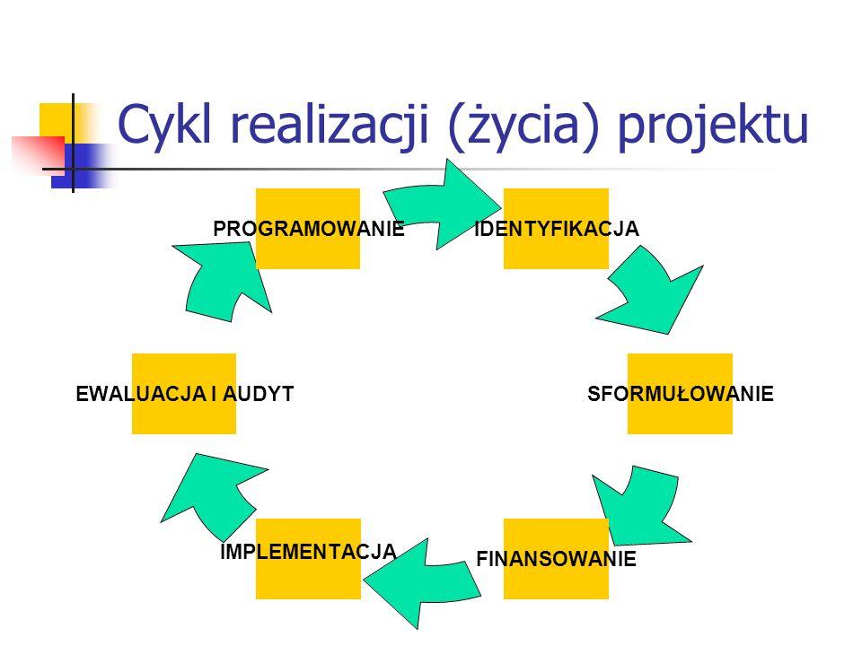Cykl realizacji (życia) projektu