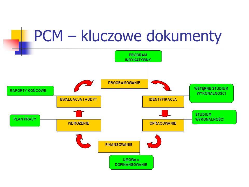 PCM – kluczowe dokumenty