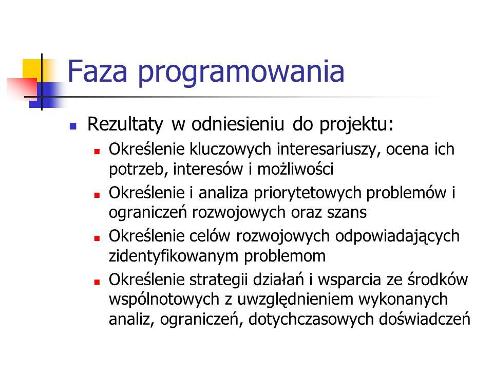 Faza programowania Rezultaty w odniesieniu do projektu: