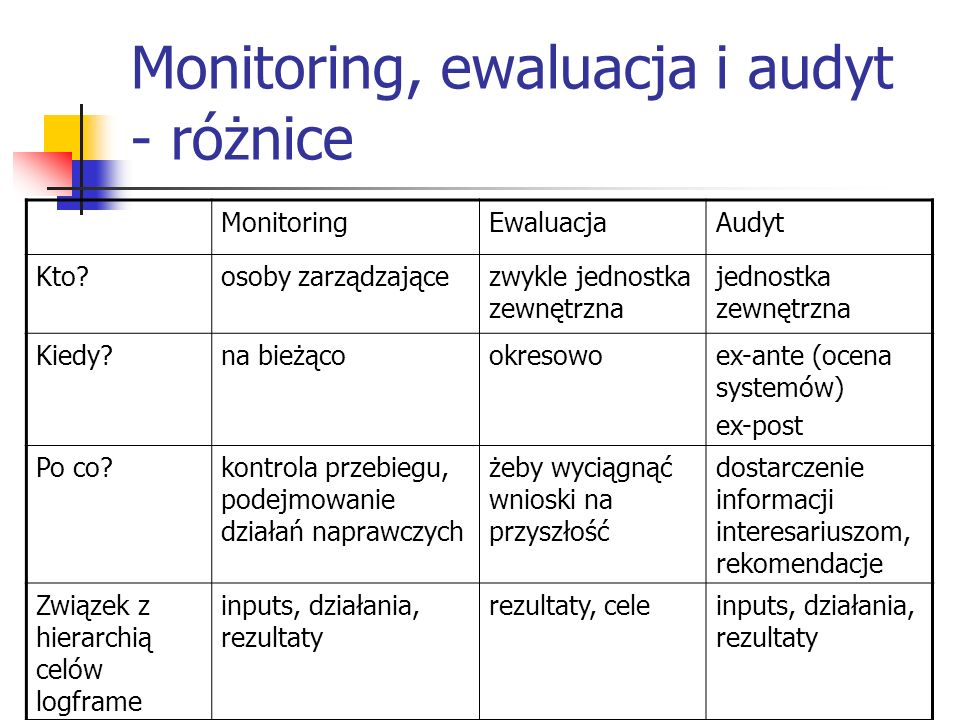 Monitoring, ewaluacja i audyt - różnice