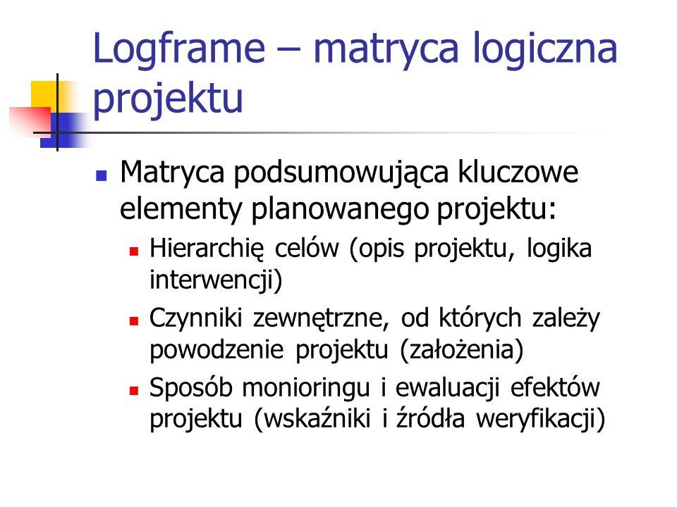Logframe – matryca logiczna projektu