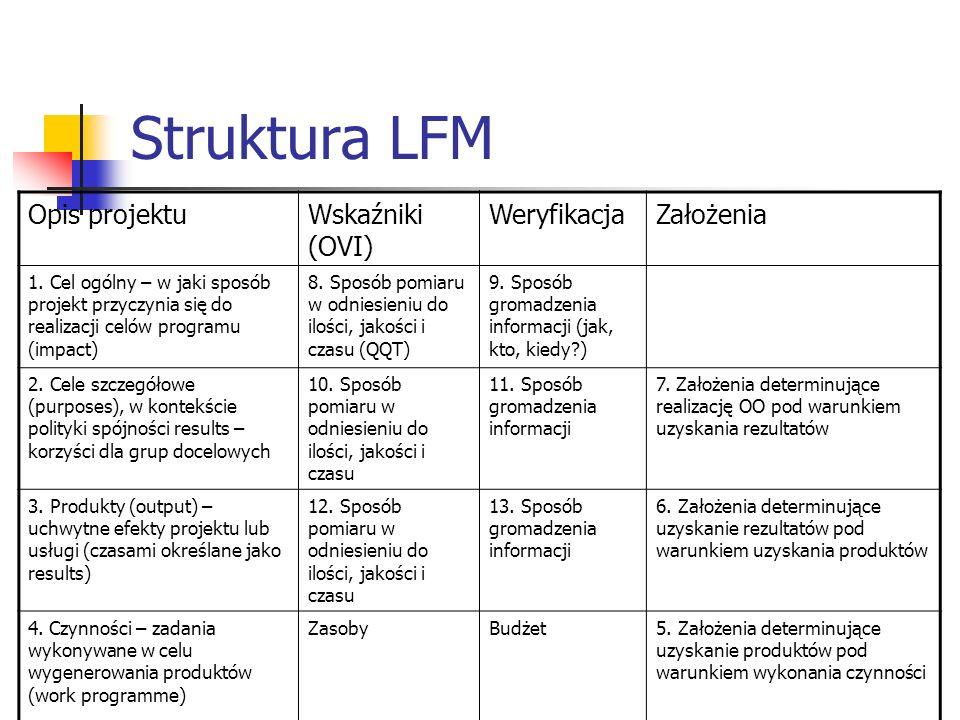 Struktura LFM Opis projektu Wskaźniki (OVI) Weryfikacja Założenia