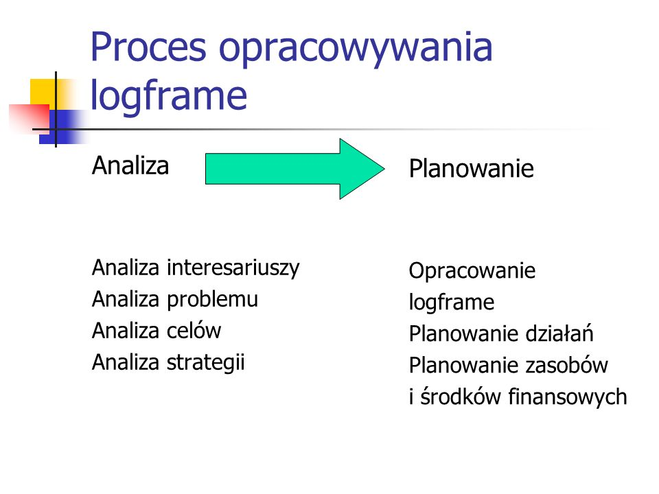 Proces opracowywania logframe