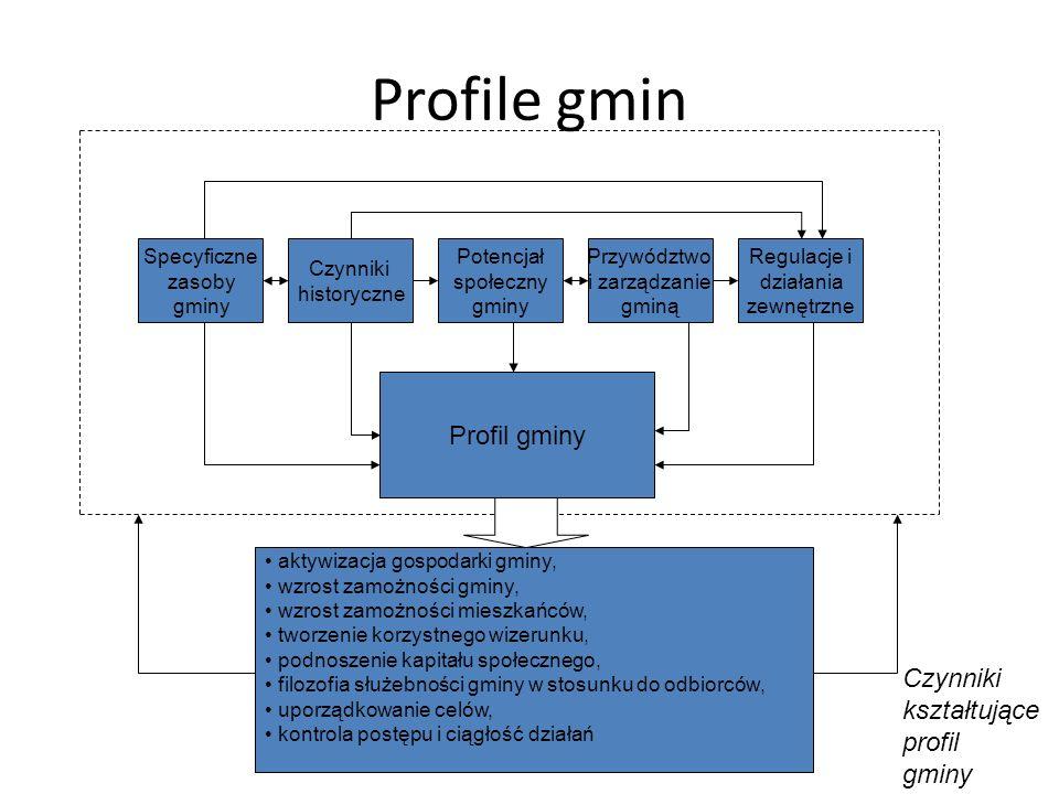Profile gmin Profil gminy Czynniki kształtujące profil gminy